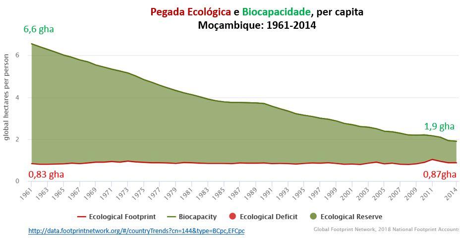pegada ecológica e biocapacidade, Moçambique
