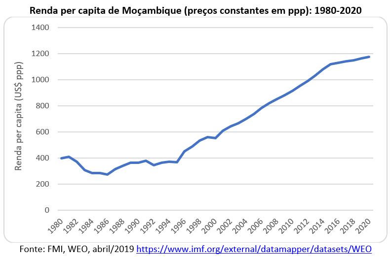 renda per capita de Moçambique