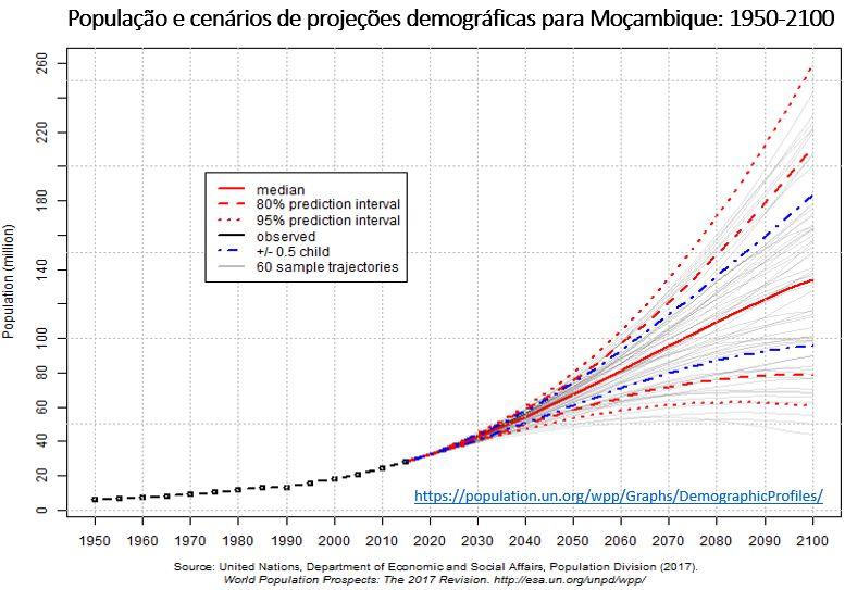 população e cenário de projeções demográficas para Moçambique