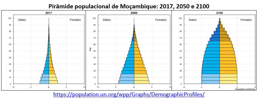 pirâmide populacional de Moçambique