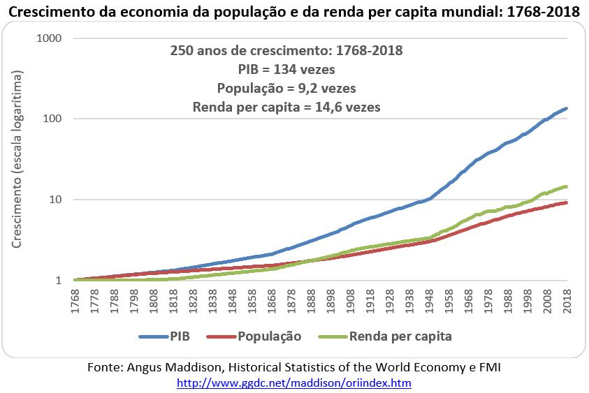 crescimento da economia da população e da renda per capita mundial