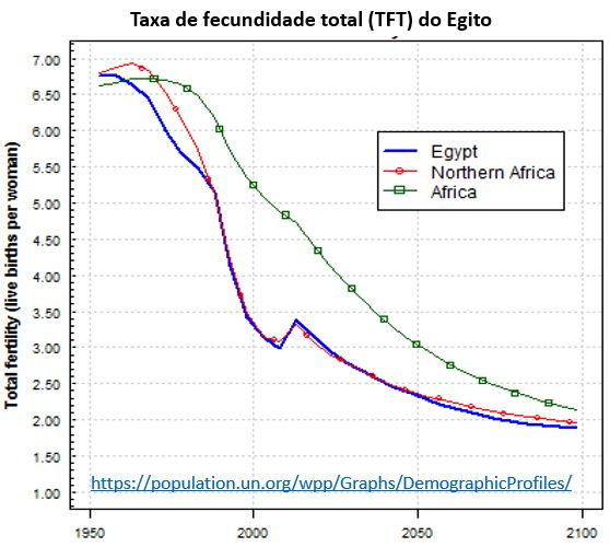 taxa de fecundidade total do Egito