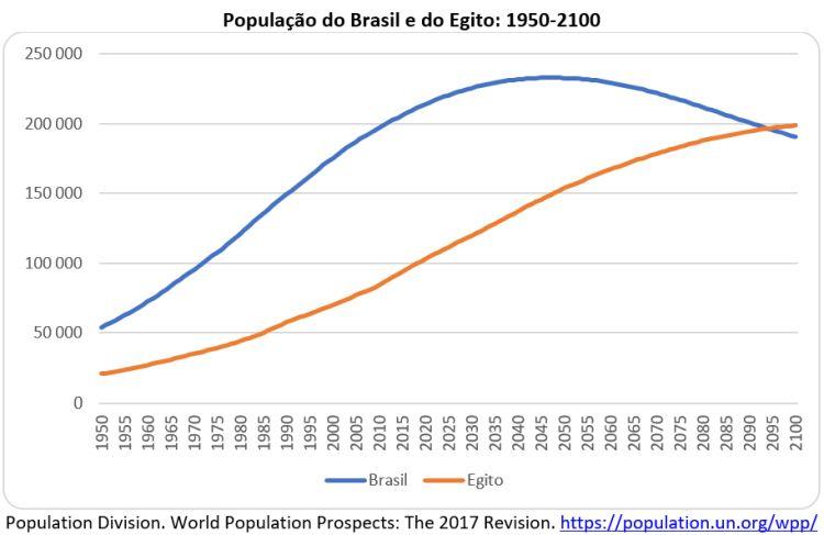 população do Brasil e do Egito