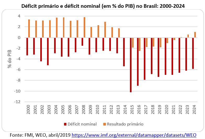 déficit primário e déficit nominal no Brasil