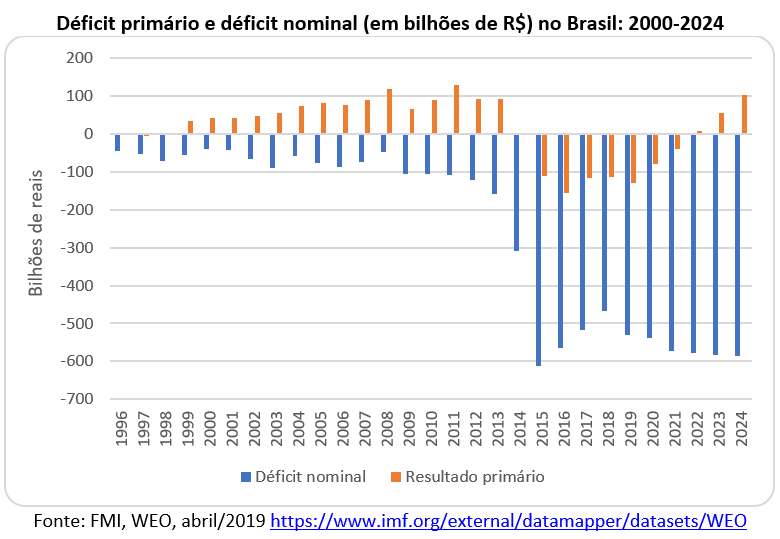 déficit primário e déficit nominal, em R$ bilhões, no Brasil