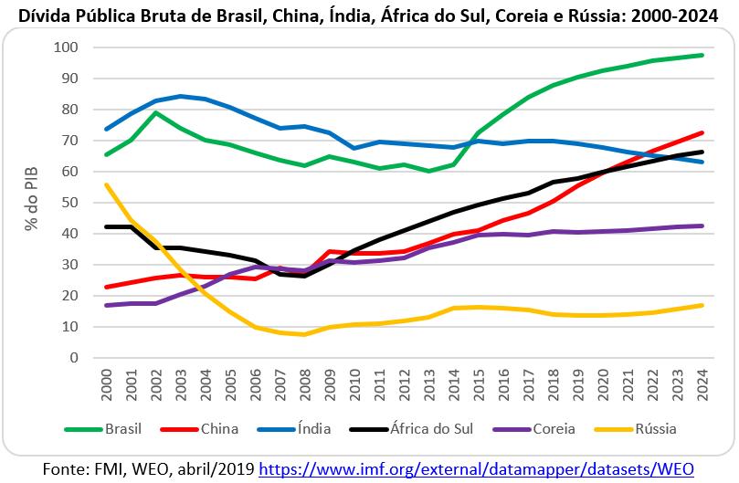 dívida pública bruta de Brasil, China, Índia, África do Sul, Coréia e Rússia