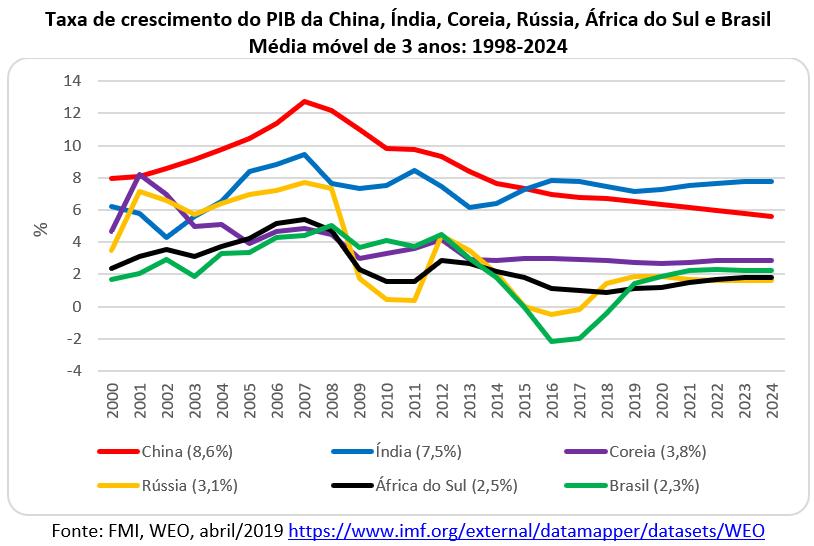 taxa de crescimento do PIB de Brasil, China, Índia, África do Sul, Coréia e Rússia