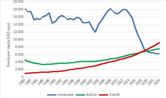 Renda per capita (preços constantes em ppp) da Venezuela, Bolívia e Vietnã: 1908-2024