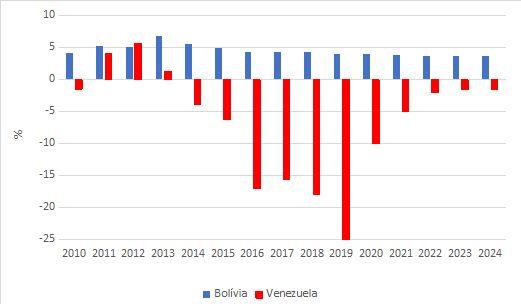 Taxa de crescimento anual do PIB da Bolívia e da Venezuela: 1980-2024