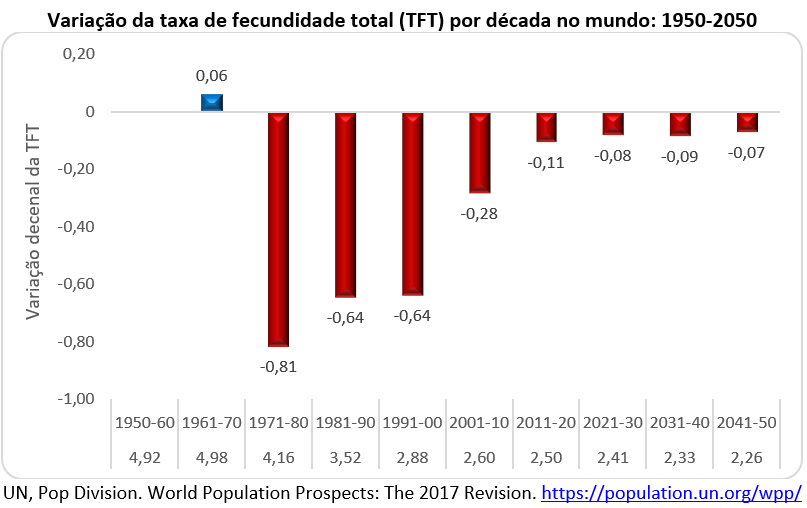 variação da taxa de fecundidade total por década no mundo