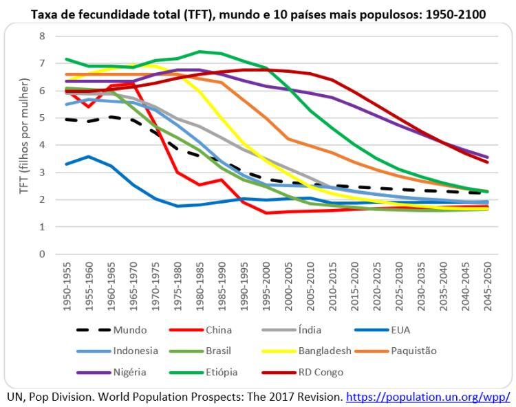 taxa de fecundidade total no mundo
