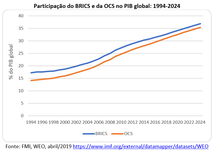 participação do BRICS e da OCS no PIB global