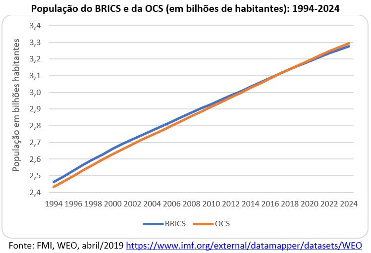 população do BRICS e da OCS