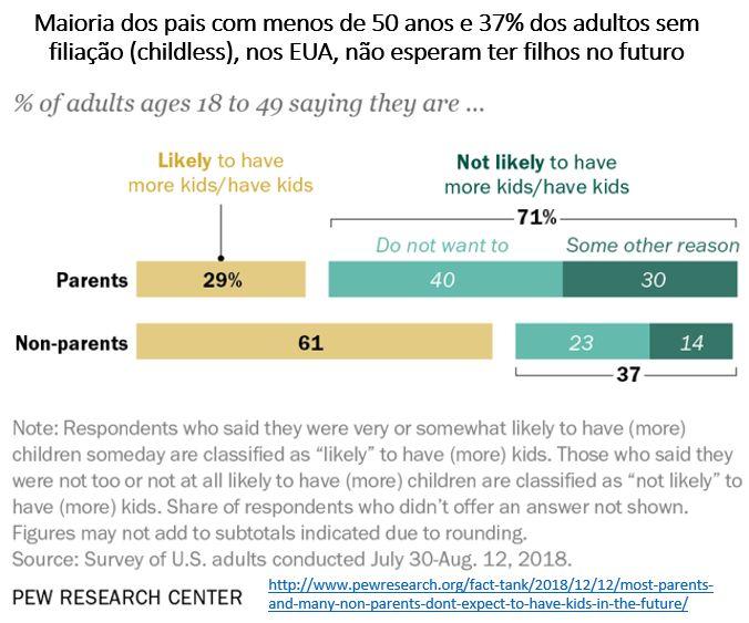 Cresce a expectativa de pessoas sem filhos (childless) nos EUA