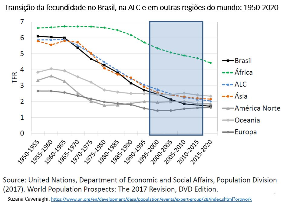 transição da fecundidade no Brasil, na ALC e outras regiões