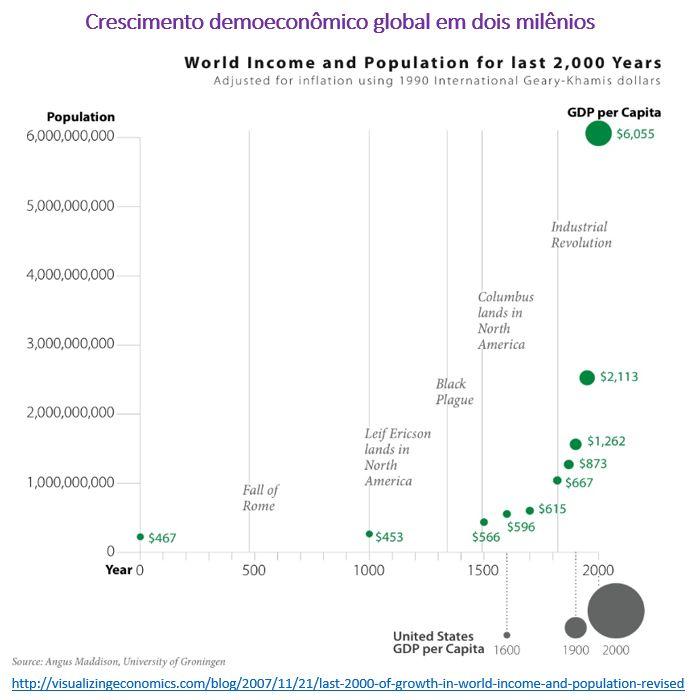 crescimento demoeconômico glogal em dois milênios
