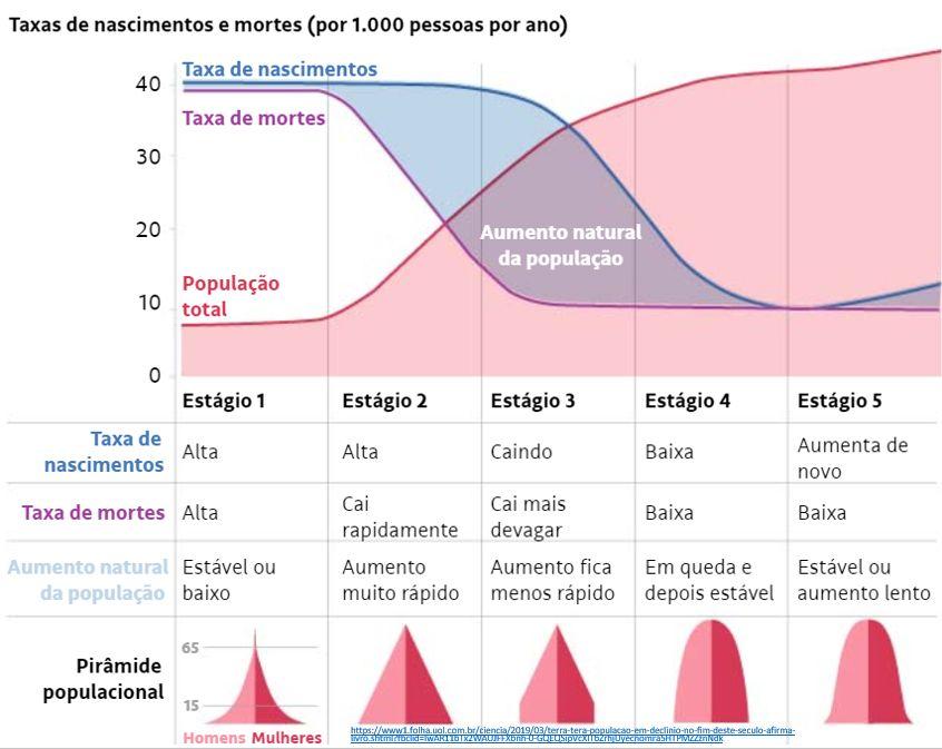 taxas de nascimentos e mortes (por 1.000 pessoas por ano)