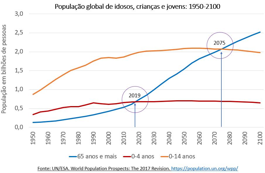 população global de isosos, crianças e jovens
