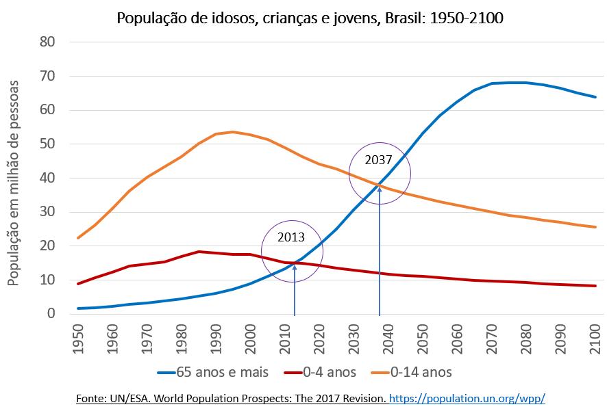 população de isosos, crianças e jovens: Brasil