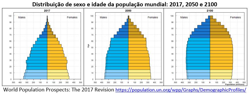 distribuição de sexo e idade da população mundial