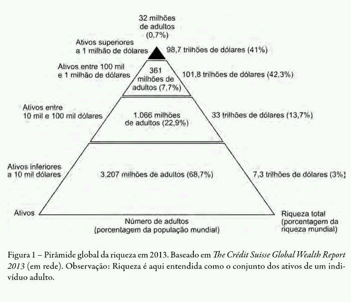 Pirâmide global da riqueza em 2013