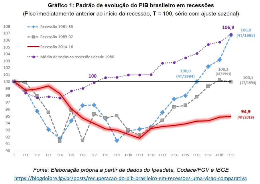 padrão de evolução do PIB Brasileiro em recessões