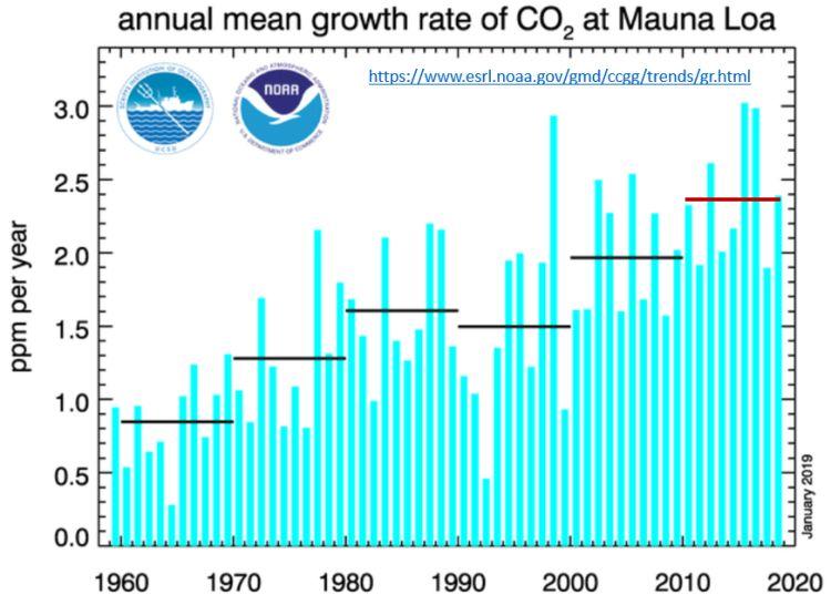 taxa anual de CO2 na atmosfera