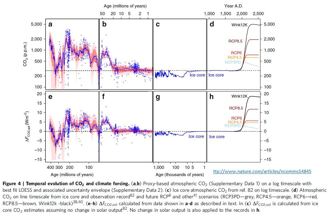 gráfico temporal da associação de CO2 e temperatura