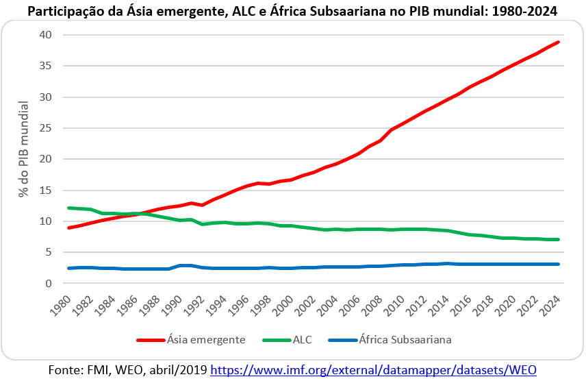 participação da Ásia, ALC e África Subsaariana no PIB mundial