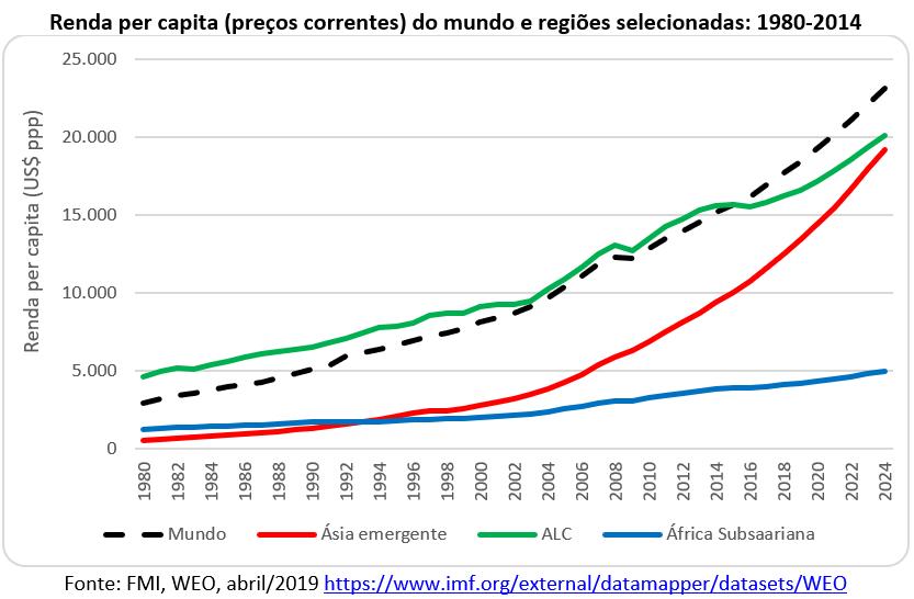 renda per capita do mundo