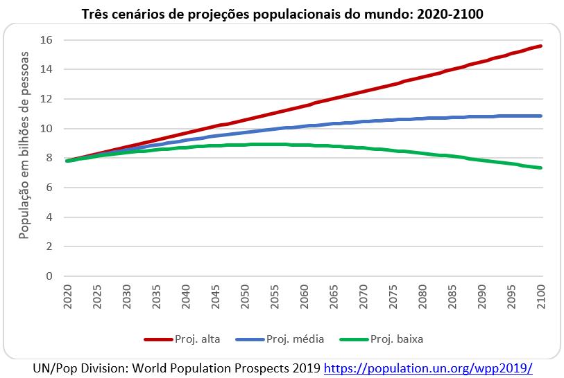 três cenários de projeções populacionais do mundo