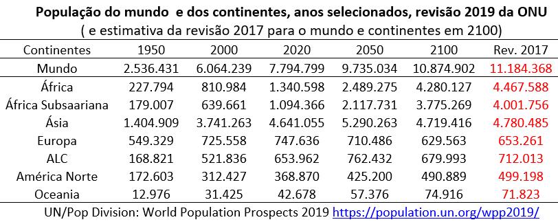 população do mundo e dos continentes, revisão 2019 ONU