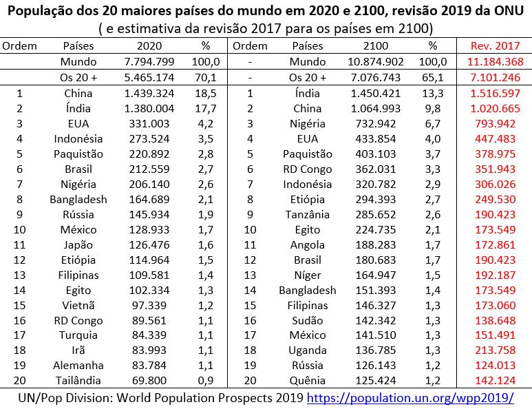 população dos 20 maiores países do mundo em 2020 e 2100, revisão 2019 ONU