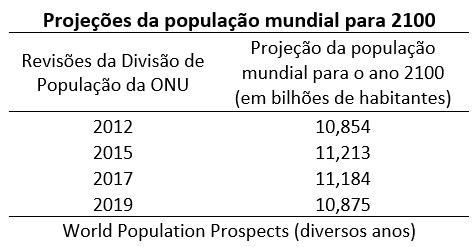 projeções da população mundial para 20100