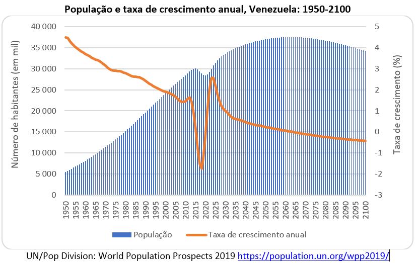 população e taxa de crescimento anual, Venezuela