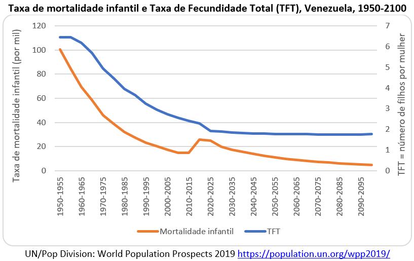 taxa de mortalidade infantil e fecundidade, Venezuela