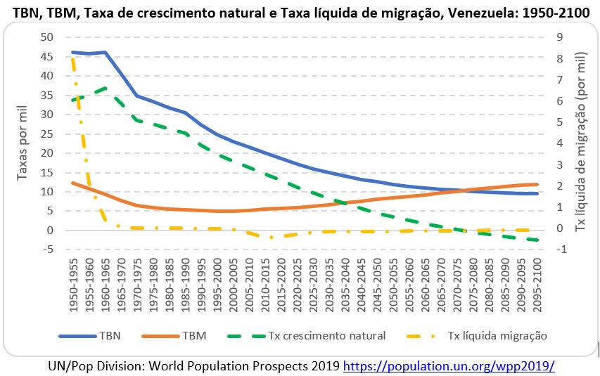 taxa de crescimento anual e taxa líquida de migração, Venezuela