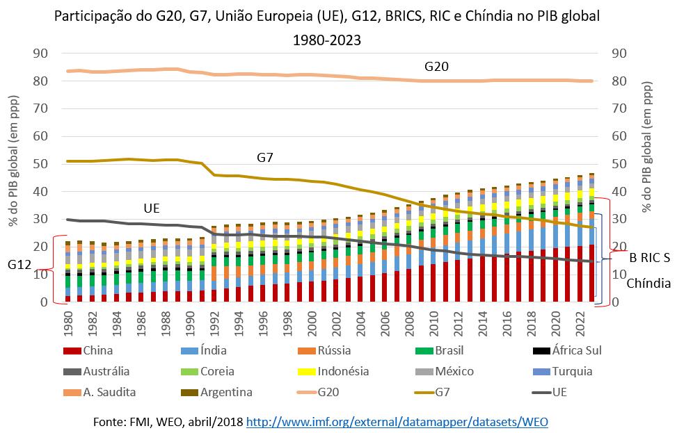 participação do G20, G7, União Europeia, G12, Brics no PIB Global