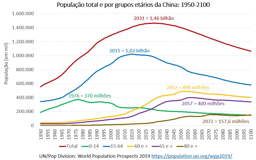 população total e por grupos etários da China