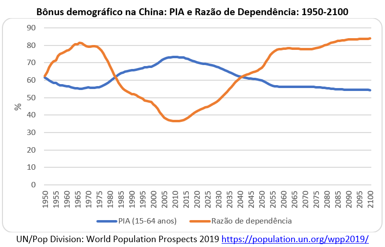 bônus demográfico na China