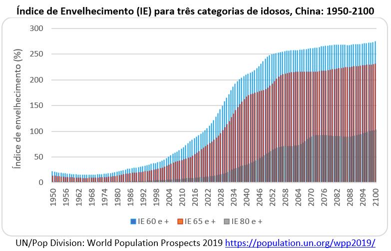 índice de envelhecimento para três categorias de idosos - China