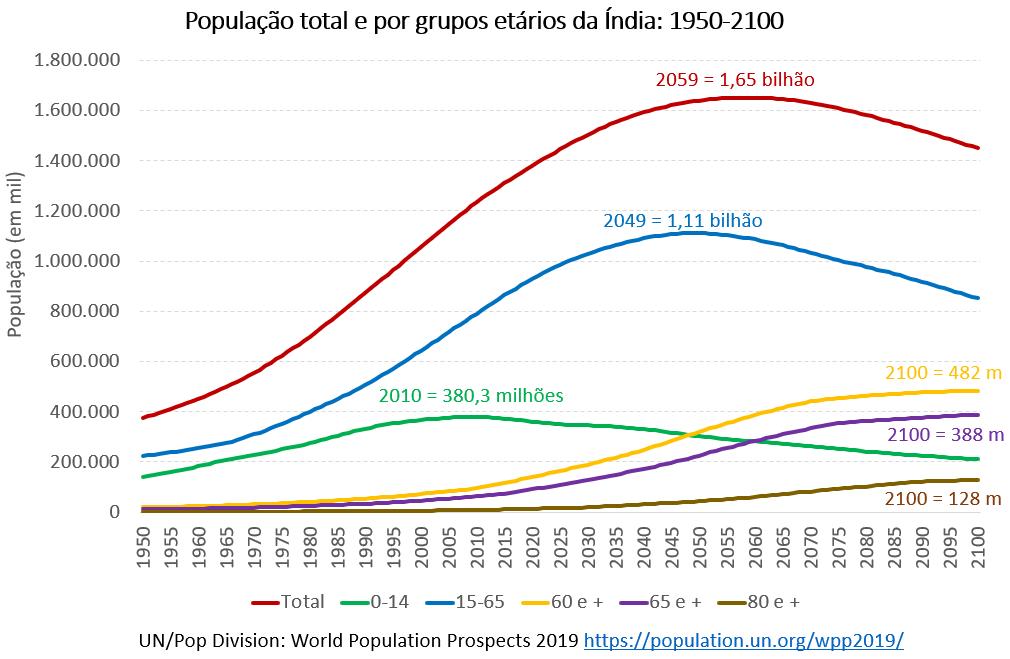 população total e por grupos estários da Índia