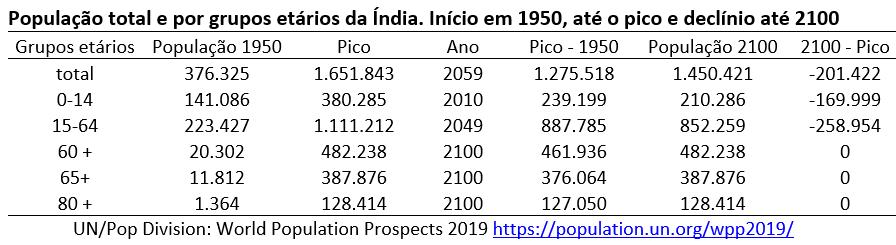 população total e por grupos etários da Índia