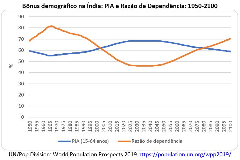 bônus demográfico na Índia