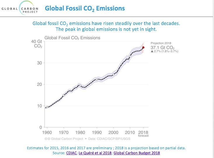 Global Fossil CO2 Emissions
