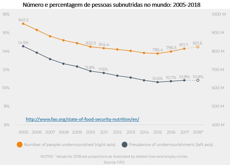 número e percentagem de pessoas subnutridas no mundo