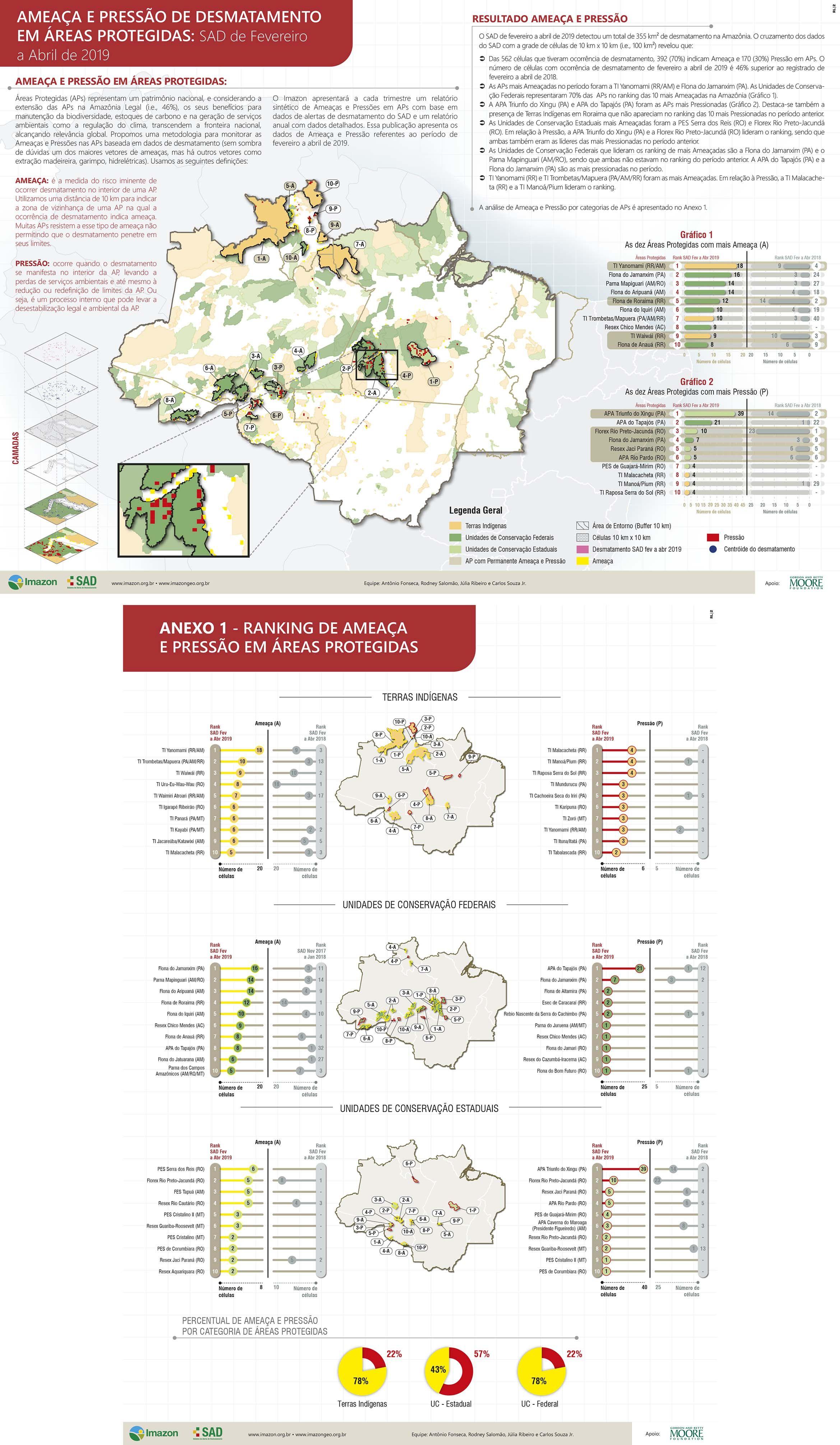 Áreas Protegidas na Amazônia estão sob risco com atividades ilegais