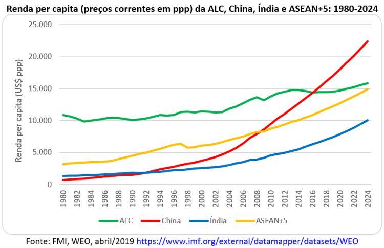 renda per capita da ALC, China, Índia e ASEAN+5