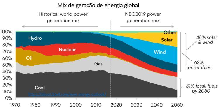 mix de geração de energia global