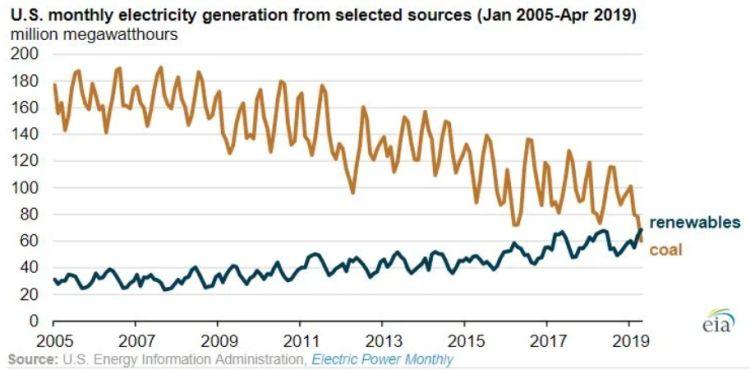 geração de energia nos EUA